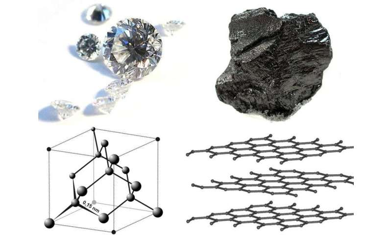Diamonds are forever – whether made in a lab or mined from the Earth