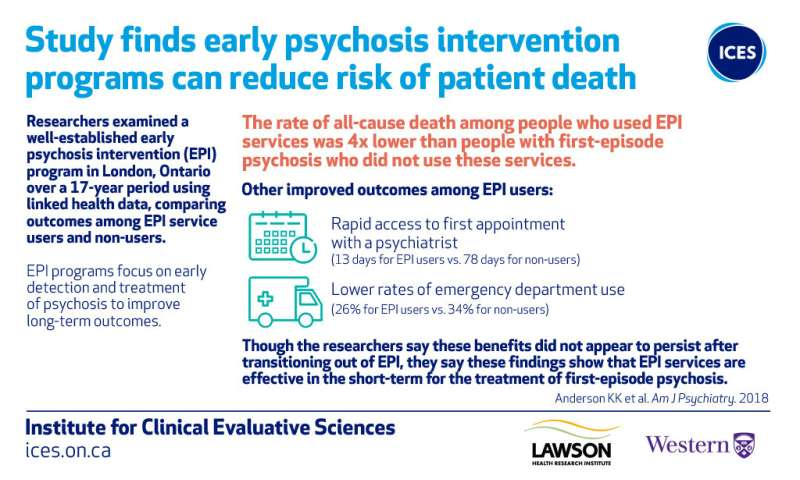 Early psychosis programs significantly reduce patient mortality, study finds