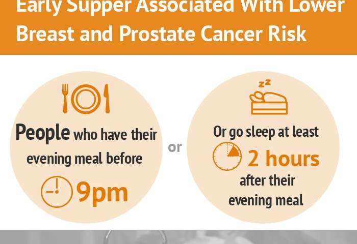 Early supper associated with lower risk of breast and prostate cancer