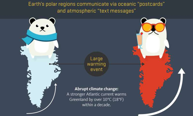 Earth's polar regions communicate via oceanic 'postcards,' atmospheric 'text messages'