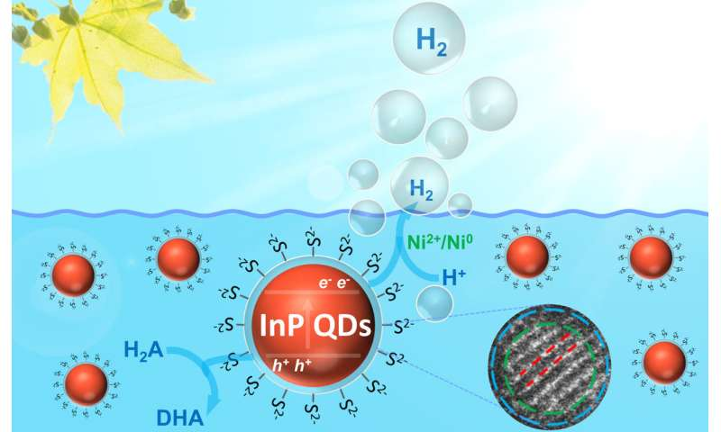 Eco-friendly nanoparticles for artificial photosynthesis