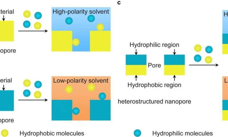 Efficient glycopeptide separation achieved by interfacially polymerized polymer particles