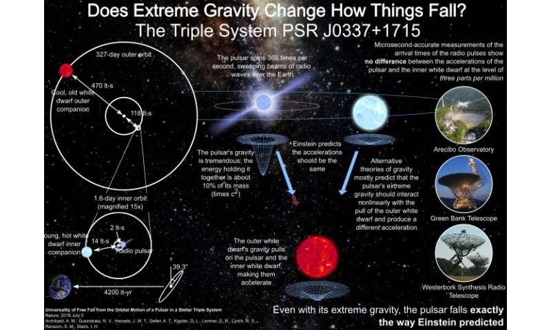 Einstein's theory of gravity holds – even in extreme conditions