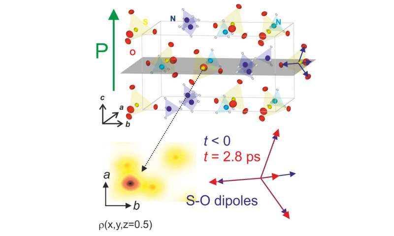 Electric polarization in the macroscopic world and electrons moving at atomic scales