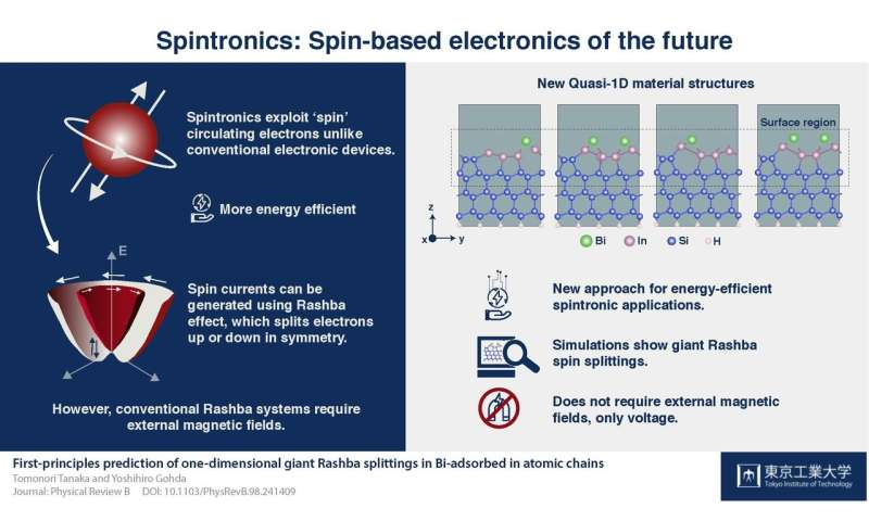 Electronics of the future: A new energy-efficient mechanism using the Rashba effect
