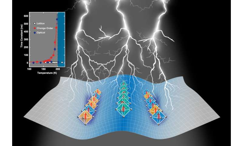 Electrons slowing down at critical moments