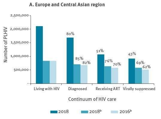 Ending the HIV epidemic: Where does Europe stand?