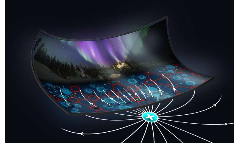 Engineers Discovered a Method for Producing New Flexible LCD Screens