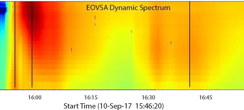 EOVSA reveals new insights into solar flares' explosive energy releases