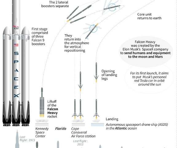 Falcon Heavy, the most powerful rocket