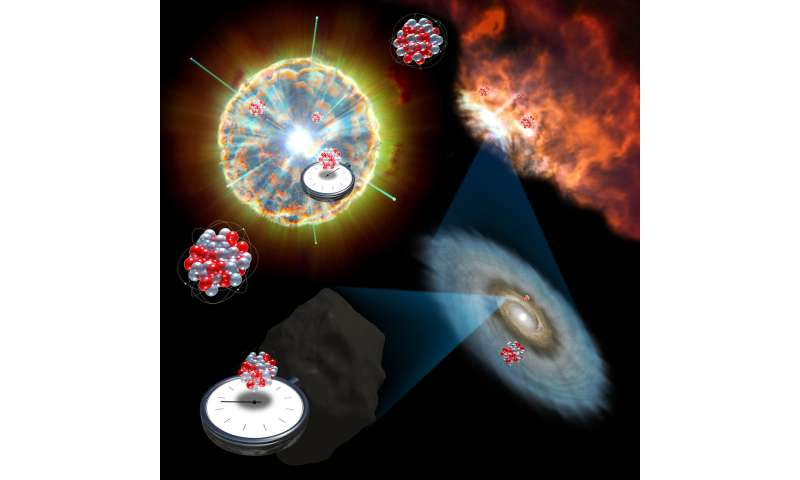 Falling stars hold clue for understanding dying stars