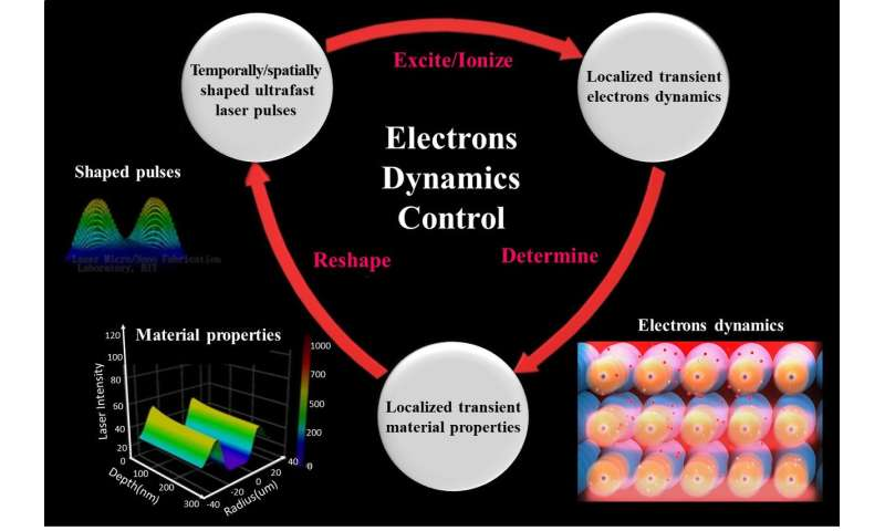 Femtosecond laser fabrication: Realizing dynamics control of electrons