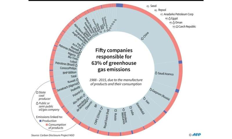 Fifty entities responsable for 63% of greenhouse gas emissions
