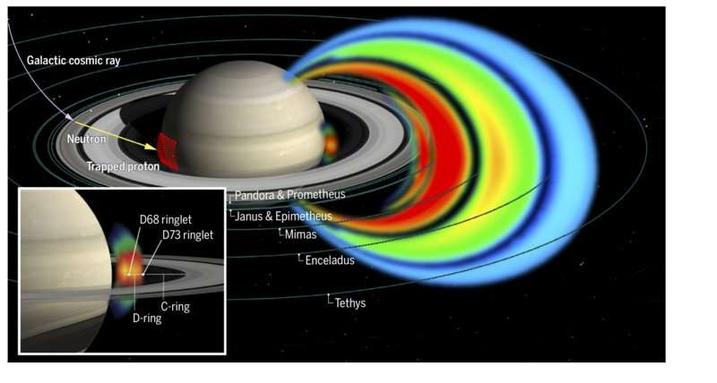 First results from Cassini's final mission phase show protons of extreme energies between the planet and its dense rings