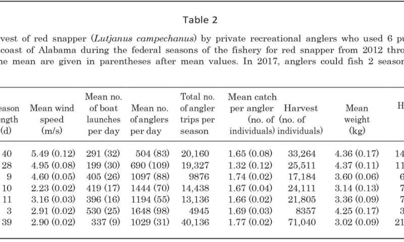 Fishery length, angler effort: How they relate