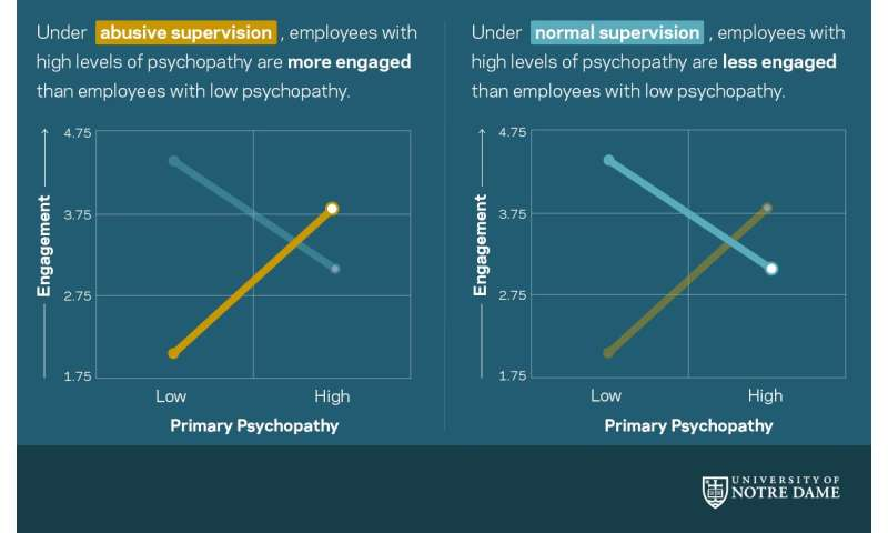 Flourishing under an abusive boss? You may be a psychopath, study shows