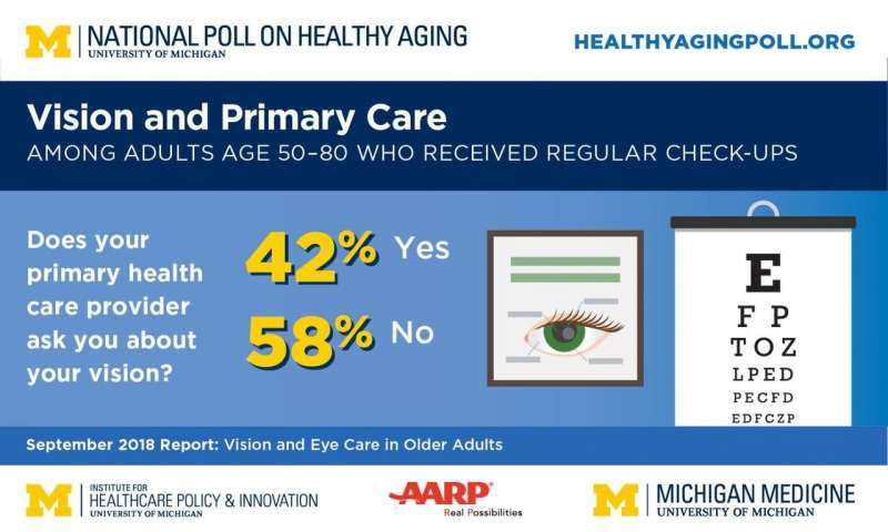 Focus on aging eyes: Poll finds primary care providers play