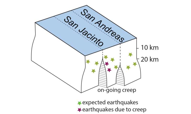 Geoscientists find unexpected 'deep creep' near San Andreas, San Jacinto faults