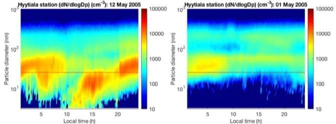 Getting the most out of atmospheric data analysis