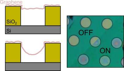 Graphene flickers at 400Hz in 2500ppi displays