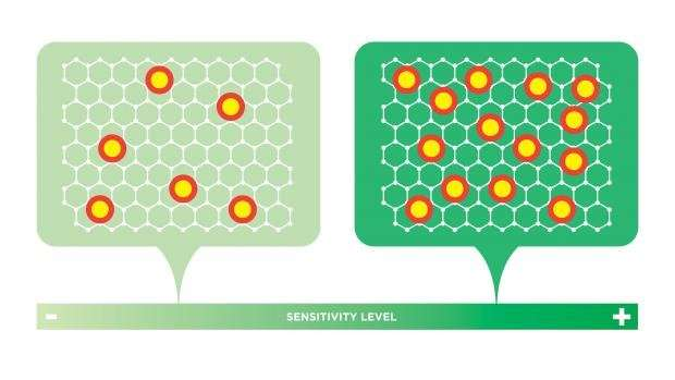 Graphene's magic is in the defects