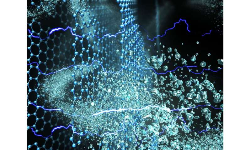 Graphene smart membranes can control water