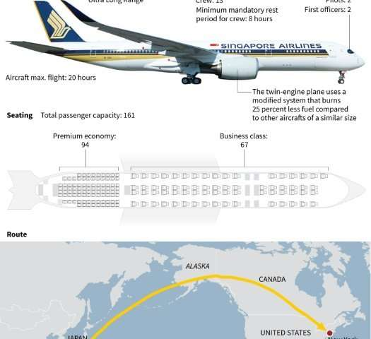 Grafik penerbangan Singapore Airlines ke New York