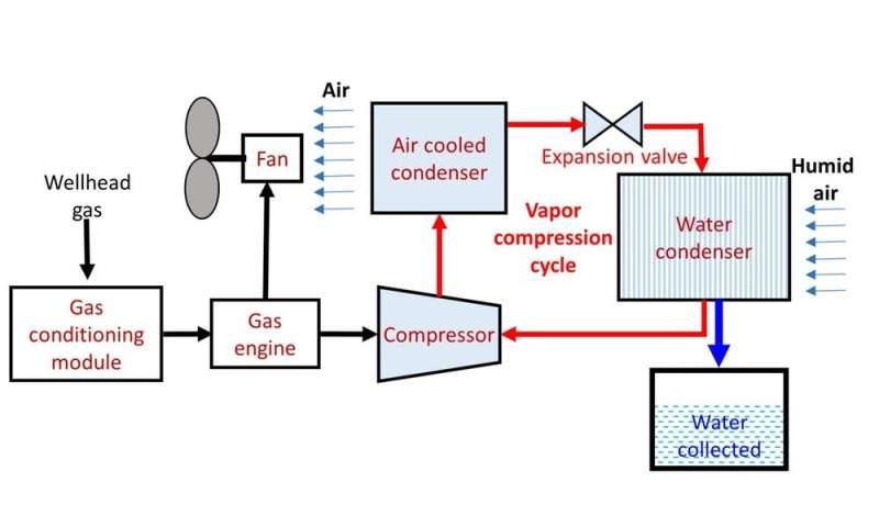 harnessing natural gas to harvest water from the air might solve ... natural gas engine diagram cng engine phys.org