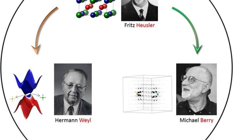 Heusler, weyl and berry