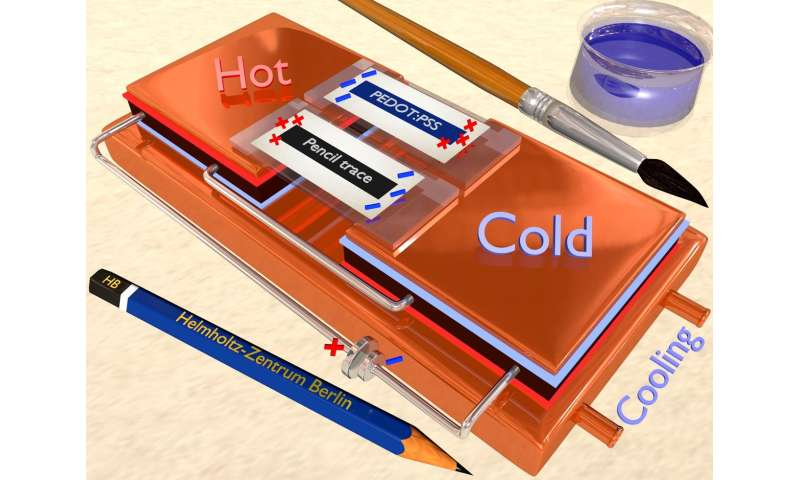 Hidden talents: Converting heat into electricity with pencil and paper