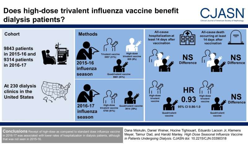 High-dose influenza vaccine linked with lower hospitalization rates in dialysis patients