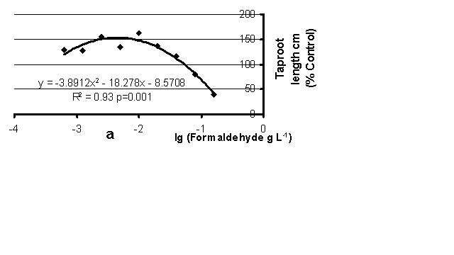 Hormesis and paradoxical effects in plants upon exposure to formaldehyde are common phenomena