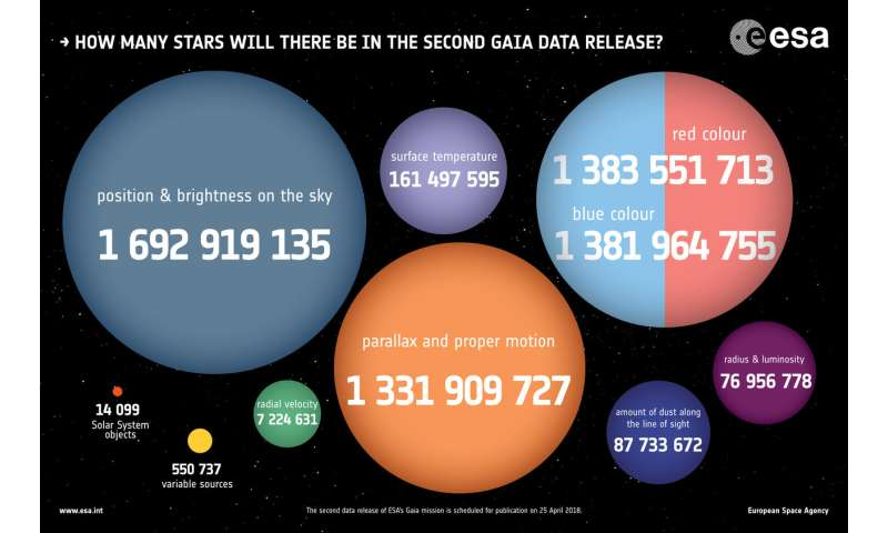How many stars to expect in Gaia's second data release