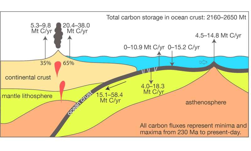 How seafloor weathering drives the slow carbon cycle