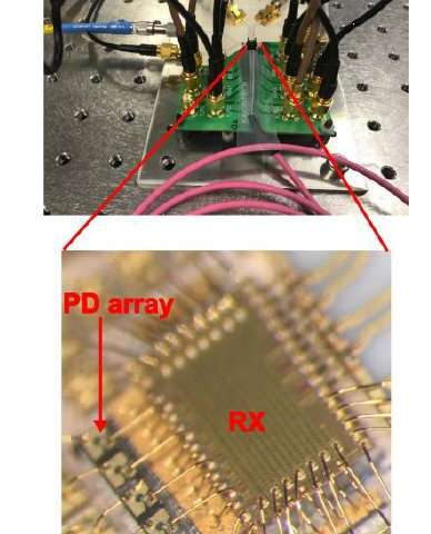 IBM reveals novel energy-saving optical receiver with a new record of rapid power-on/off time