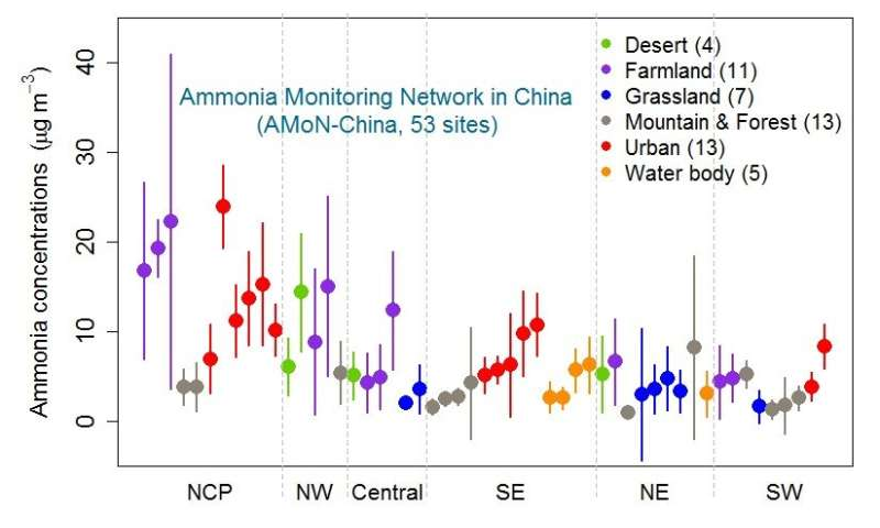Identifying ammonia hotspots in China using national observation network