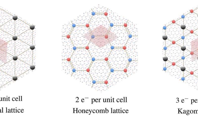Illinois team finds Wigner crystal -- not Mott insulator -- in 'magic-angle' graphene