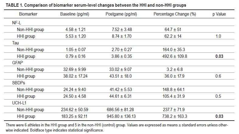 Increased brain injury markers in response to asymptomatic high-accelerated head impacts