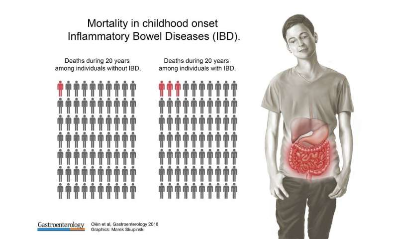 Increased mortality in children with inflammatory bowel disease