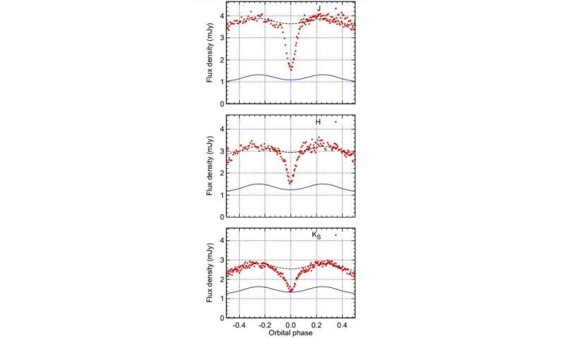 Infrared photometric observations reveal insights into the nature of the dwarf nova V2051 Ophiuchi