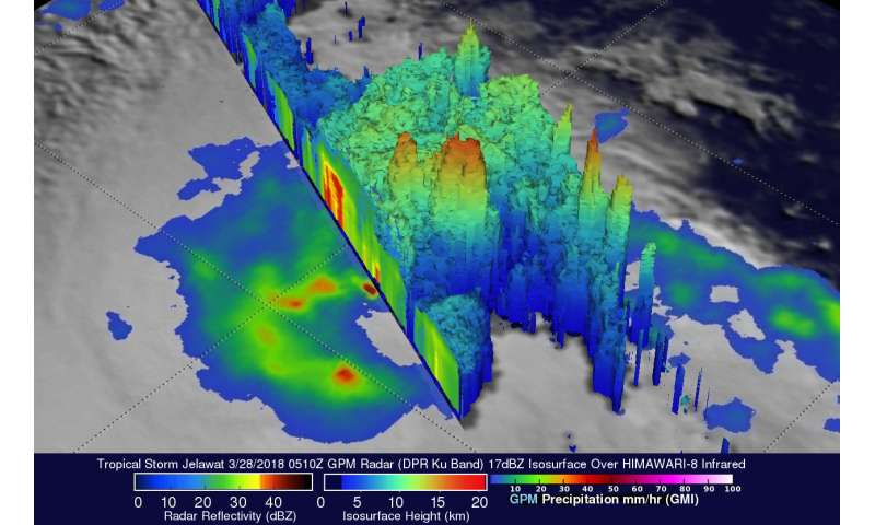 Intensifying Tropical Storm Jelawat evaluated by NASA's GPM satellite