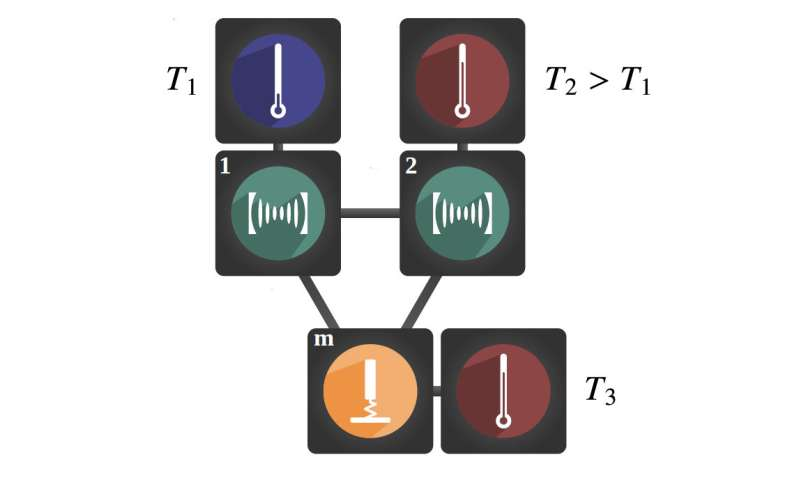 Interference as a new method for cooling quantum devices