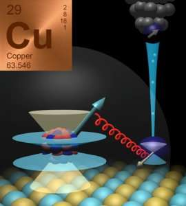In tune with the heart of a copper atom