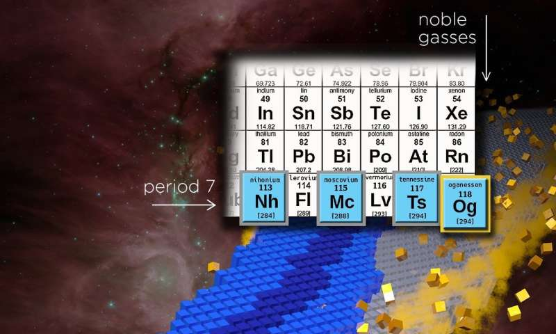 Is there an end to the periodic table? MSU professor explores its limits