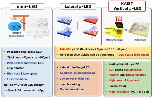 KAIST team develops flexible vertical micro LED