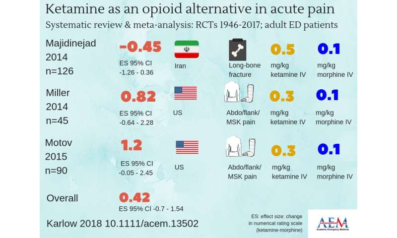 Ketamine is a safe, effective alternative to opioids in treating acute pain in the ED