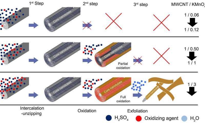 Laboratory of Advanced Carbon Nanomaterials works on oxidative unzipping of multiwall carbon nanotubes to graphene nanoribbons