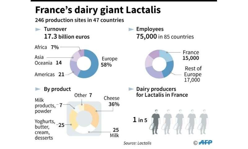 Lactalis, world dairy giant