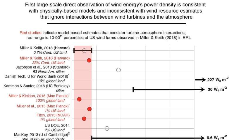 Large-scale wind power needs more land, causes more climatic impact than previously thought