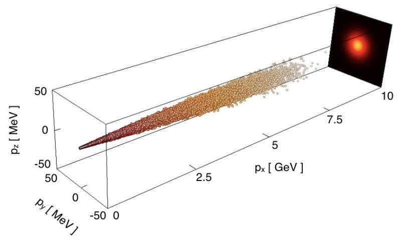 Laser blasting antimatter into existence